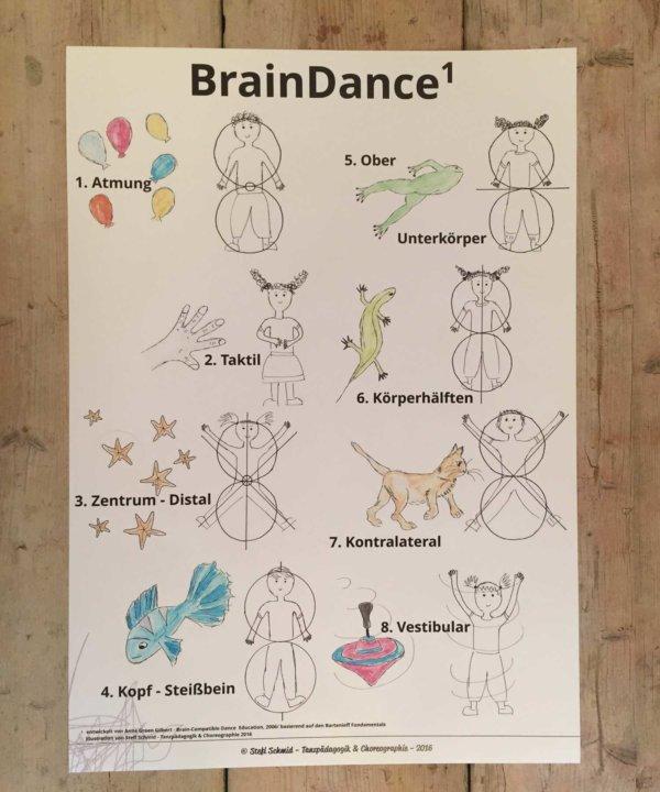 BrainDance, Brain Dance, Braindance, Bartenieff