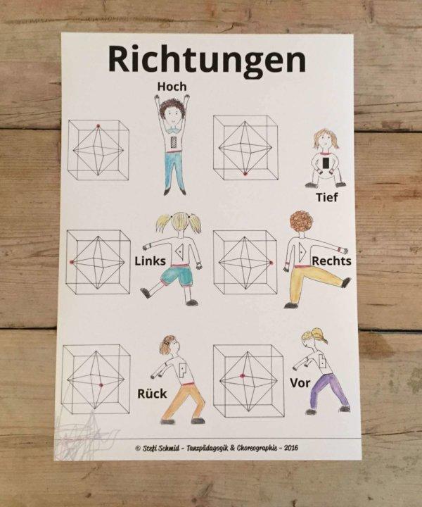 Richtungen, Laban, Oktaeder, eindimensional, Skala, kindertanz